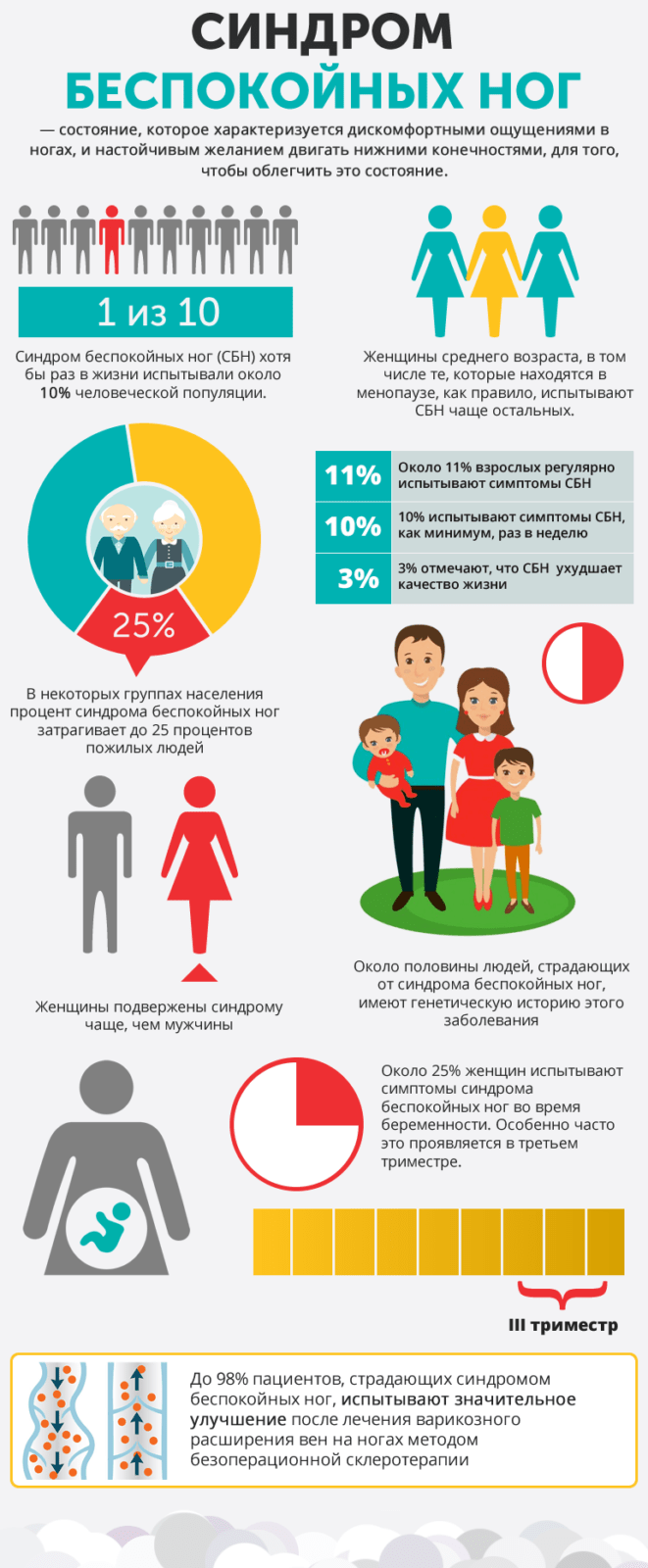 Статистика синдрома беспокойных ног, статистика