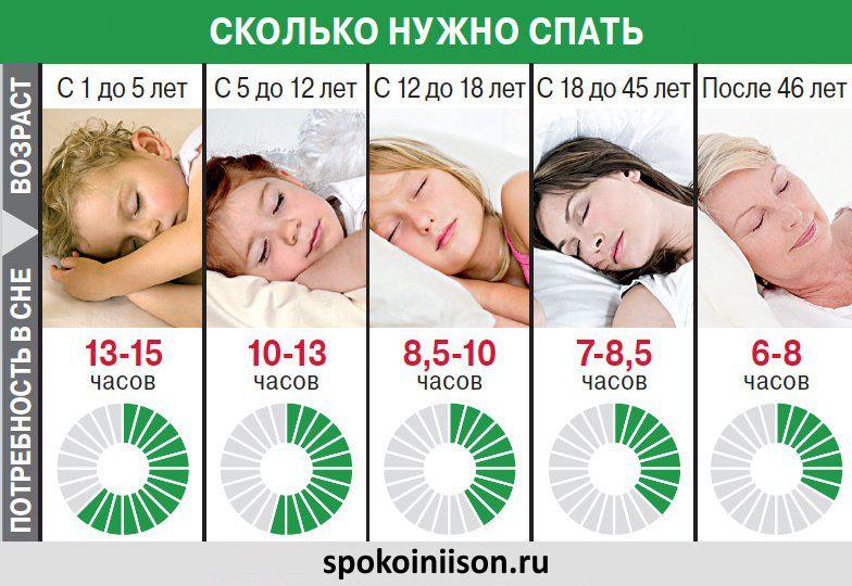 Медики уже давно научно обосновали сколько должен спать человек в разном возрасте.