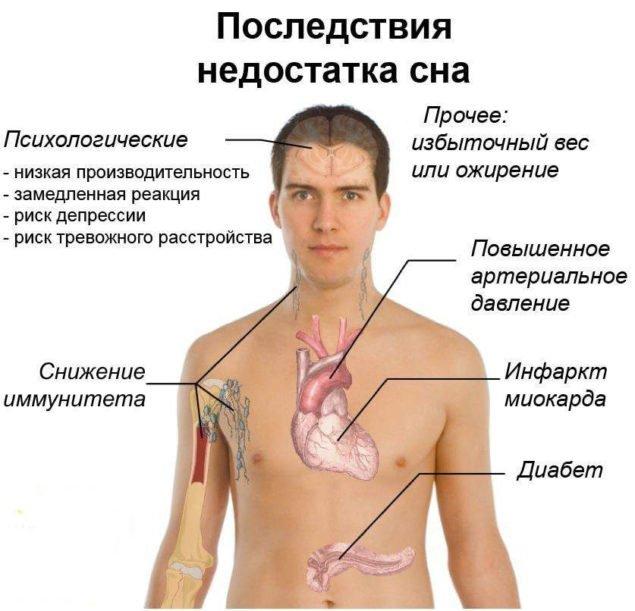 При недостатке отдыха организм подвергается сильнейшему стрессу, из-за чего происходит гормональный сбой. В итоге это приводит к набору лишнего веса.