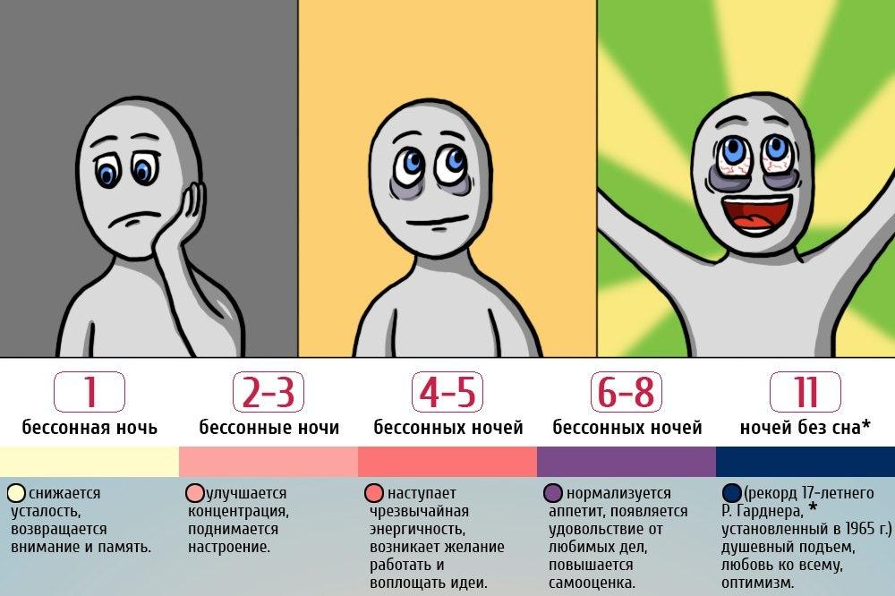 Этиология депривации включает в себя широкий спектр внешних и внутренних воздействий, которые приводят к одному и тому же результату – отсутствию сна.